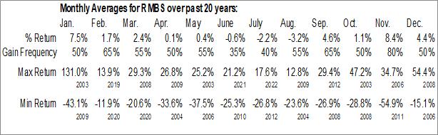 Monthly Seasonal Rambus, Inc. (NASD:RMBS)