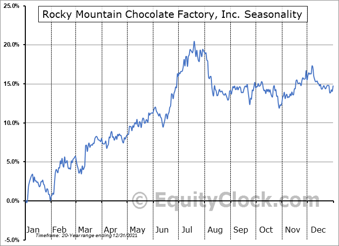 Rocky Mountain Chocolate Factory, Inc. (NASD:RMCF) Seasonal Chart