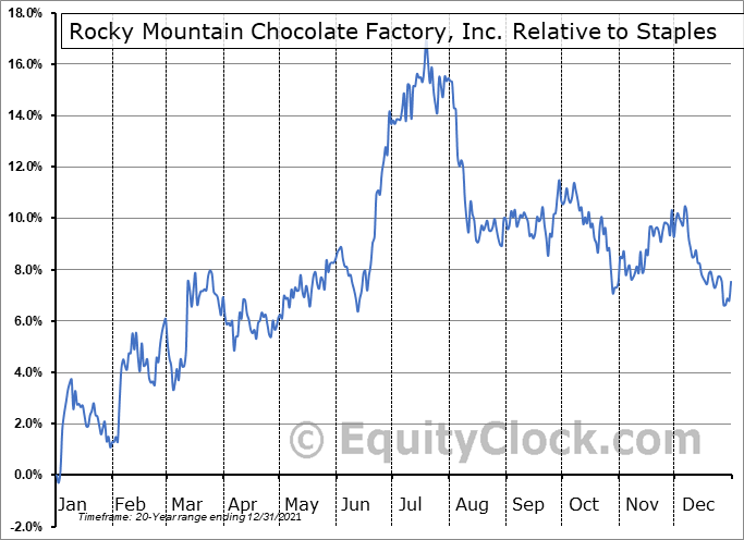 RMCF Relative to the Sector