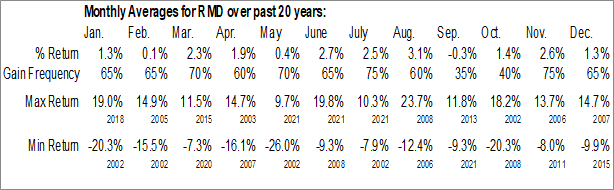 Monthly Seasonal Resmed, Inc. (NYSE:RMD)