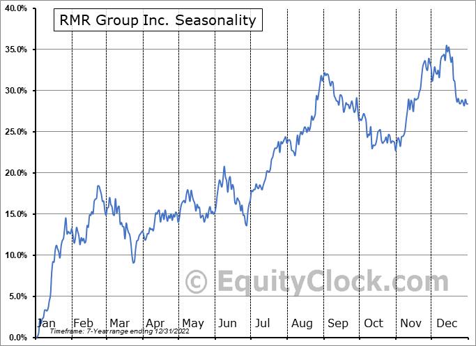 The RMR Group Inc. Seasonal Chart
