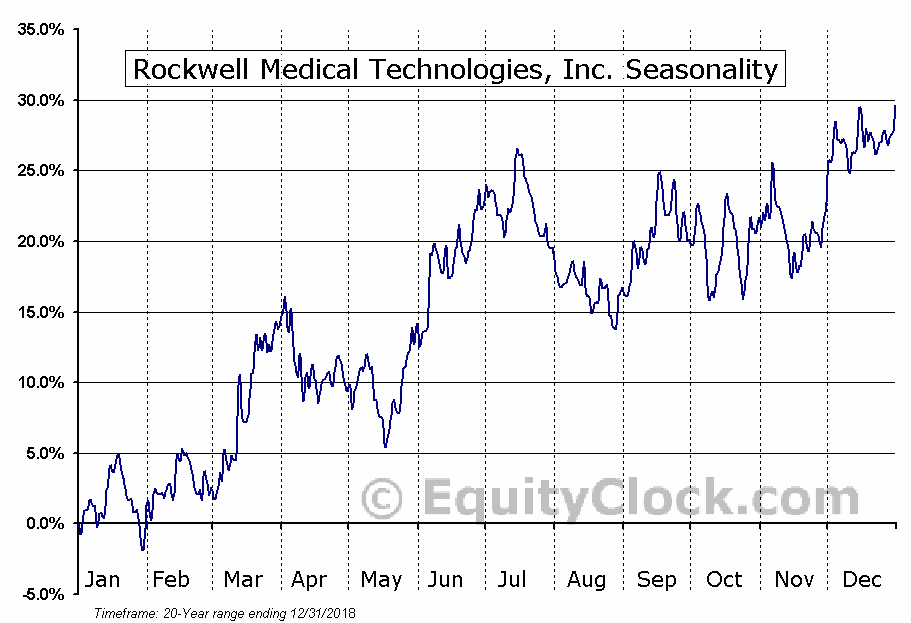Rockwell Medical Technologies, Inc. (NASD:RMTI) Seasonal Chart