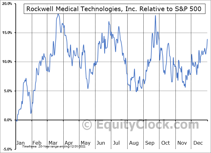 RMTI Relative to the S&P 500