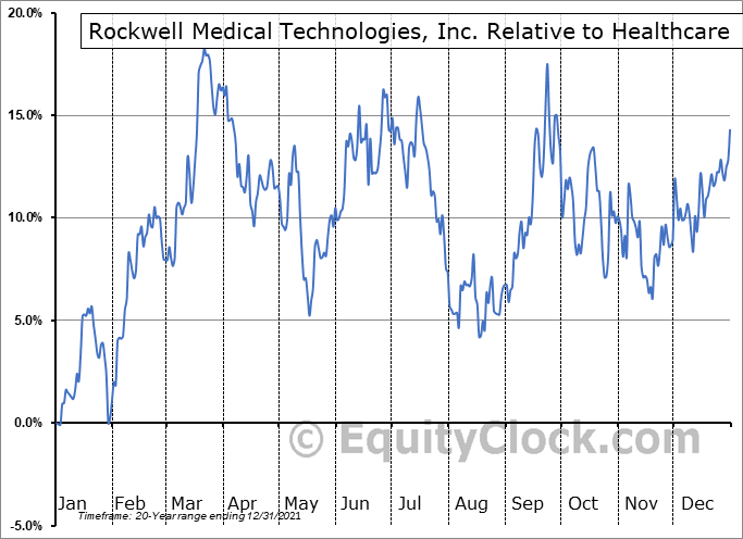 RMTI Relative to the Sector