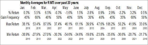 Monthly Seasonal Rockwell Medical Technologies, Inc. (NASD:RMTI)