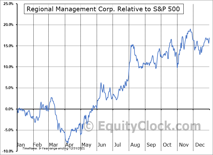 RM Relative to the S&P 500