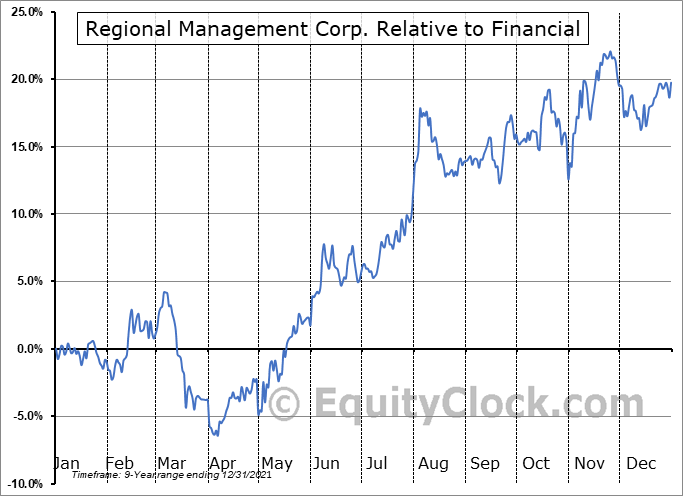 RM Relative to the Sector