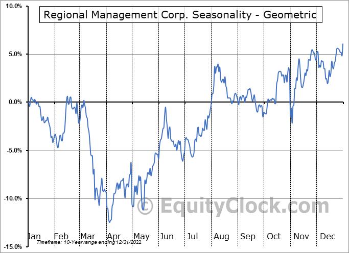 Regional Management Corp. (NYSE:RM) Seasonality
