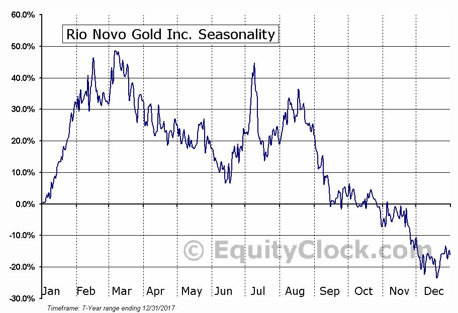 Rio Novo Gold Inc. (TSE:RN.TO) Seasonal Chart