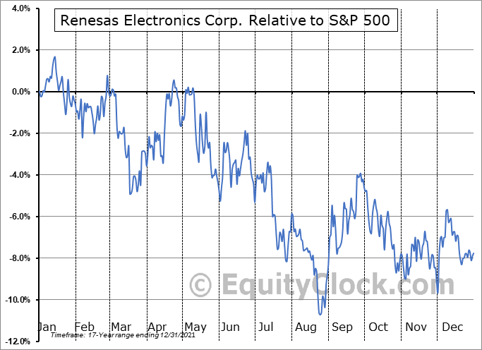 RNECY Relative to the S&P 500