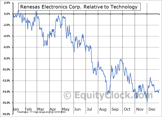 RNECY Relative to the Sector