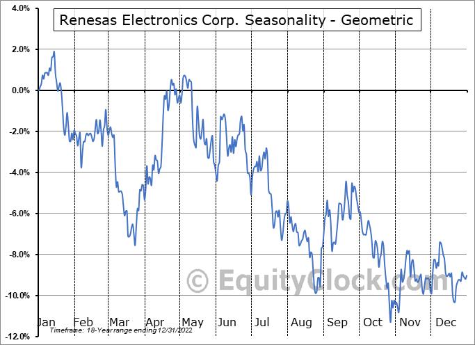 Renesas Electronics Corp. (OTCMKT:RNECY) Seasonality