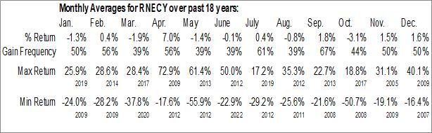 Monthly Seasonal Renesas Electronics Corp. (OTCMKT:RNECY)