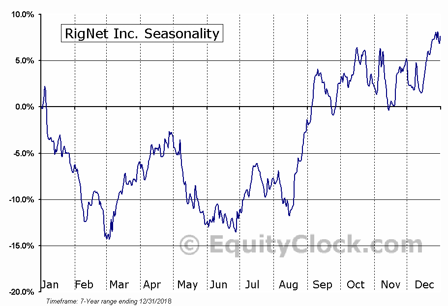 RigNet Inc. (NASD:RNET) Seasonal Chart