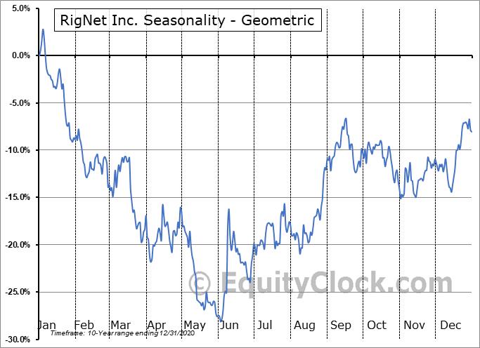 RigNet Inc. (NASD:RNET) Seasonality