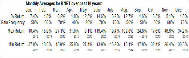 Monthly Seasonal RigNet Inc. (NASD:RNET)