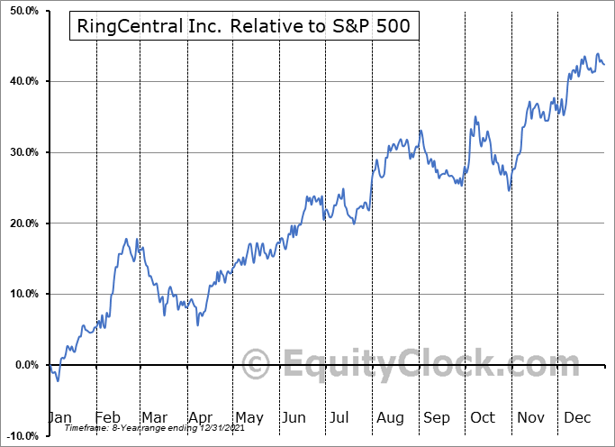 RNG Relative to the S&P 500