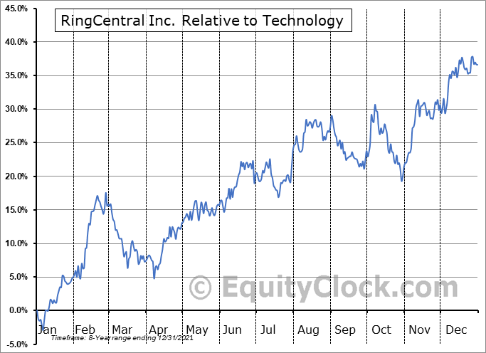 RNG Relative to the Sector