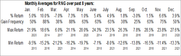 Monthly Seasonal RingCentral Inc. (NYSE:RNG)