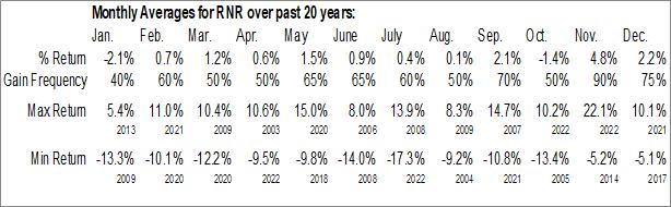 Monthly Seasonal Renaissance RE Holdings Ltd. (NYSE:RNR)