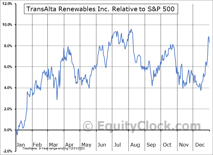 RNW.TO Relative to the S&P 500