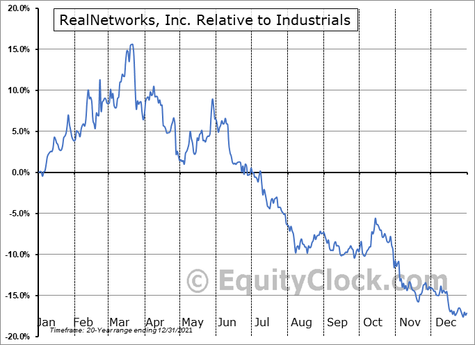 RNWK Relative to the Sector