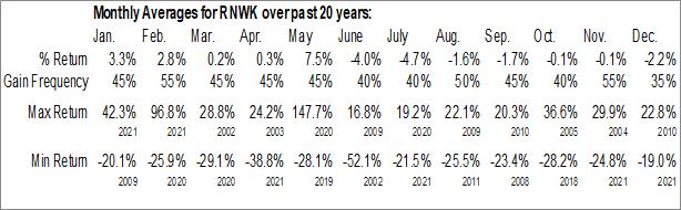 Monthly Seasonal RealNetworks, Inc. (NASD:RNWK)