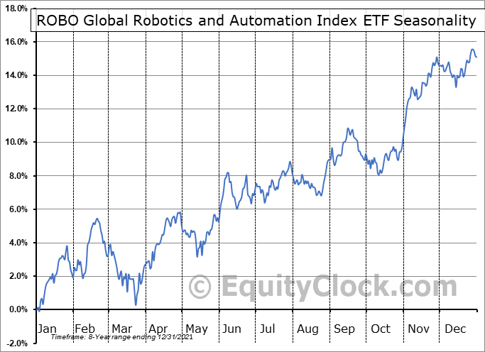 ROBO Global Robotics and Automation Index ETF (AMEX:ROBO) Seasonality
