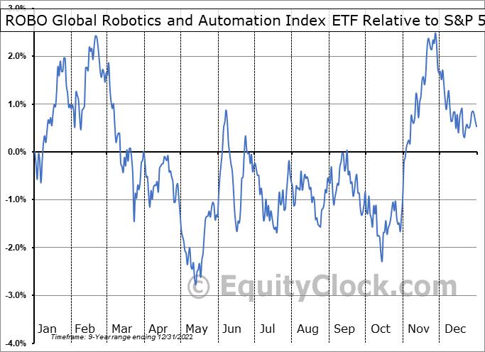 ROBO Relative to the S&P 500