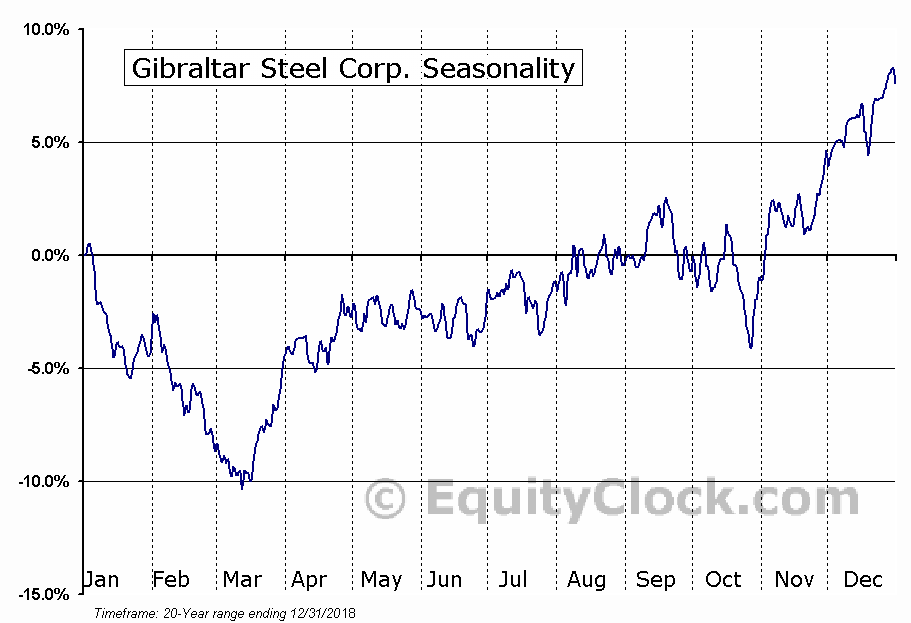 Gibraltar Steel Corp. (NASD:ROCK) Seasonal Chart
