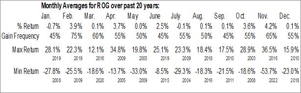 Monthly Seasonal Rogers Corp. (NYSE:ROG)