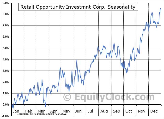 Retail Opportunity Investmnt Corp. (NASD:ROIC) Seasonal Chart
