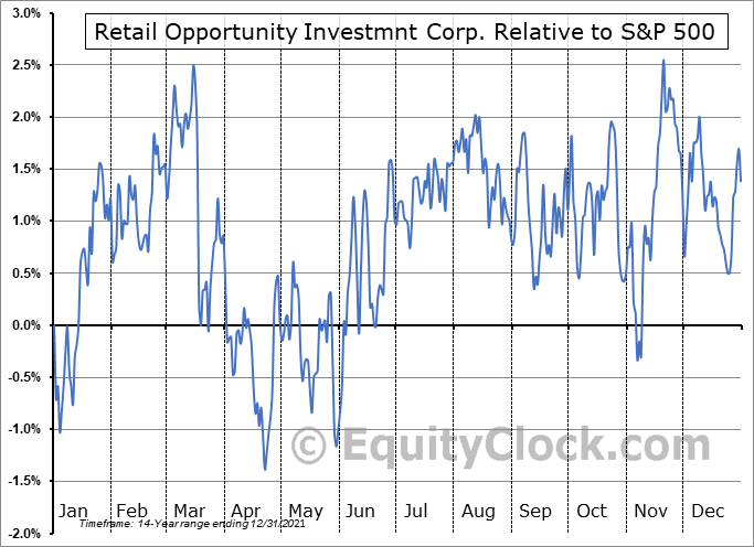 ROIC Relative to the S&P 500