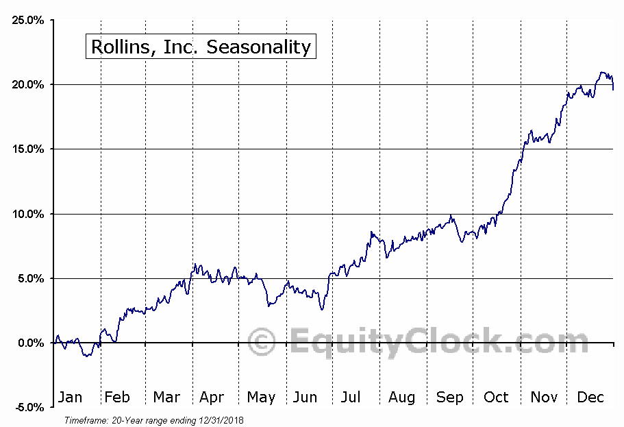 Rollins, Inc. (NYSE:ROL) Seasonal Chart