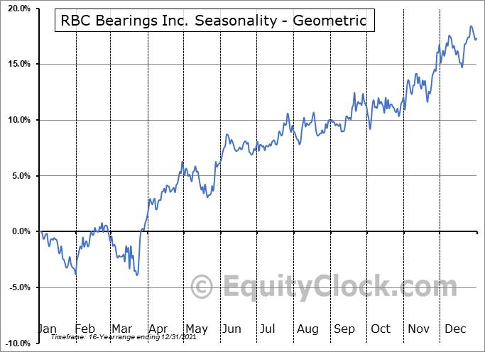 RBC Bearings Inc. (NASD:ROLL) Seasonality