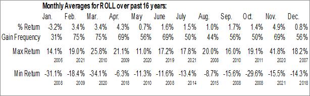 Monthly Seasonal RBC Bearings Inc. (NASD:ROLL)