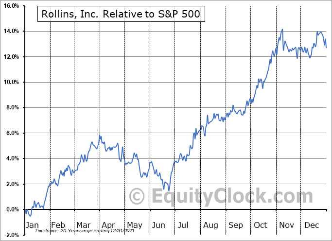 ROL Relative to the S&P 500