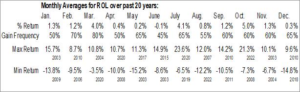 Monthly Seasonal Rollins, Inc. (NYSE:ROL)