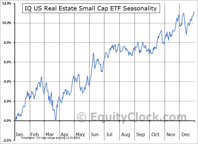 IQ US Real Estate Small Cap ETF (NYSE:ROOF) Seasonal Chart