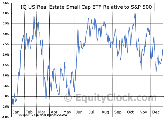 ROOF Relative to the S&P 500