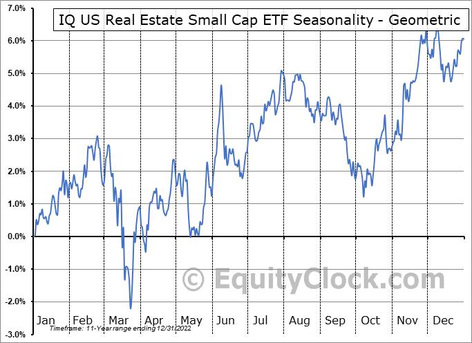 IQ US Real Estate Small Cap ETF (NYSE:ROOF) Seasonality