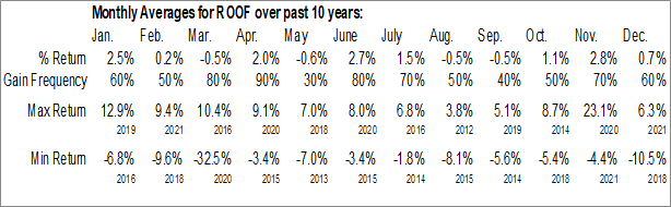 Monthly Seasonal IQ US Real Estate Small Cap ETF (NYSE:ROOF)