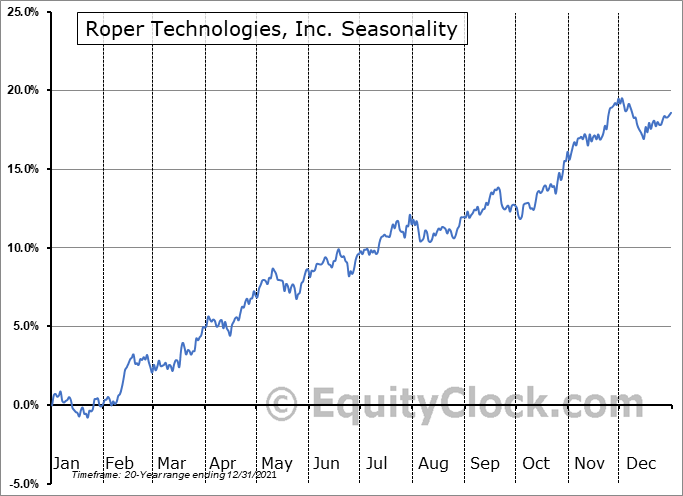Roper Technologies, Inc. (NYSE:ROP) Seasonal Chart