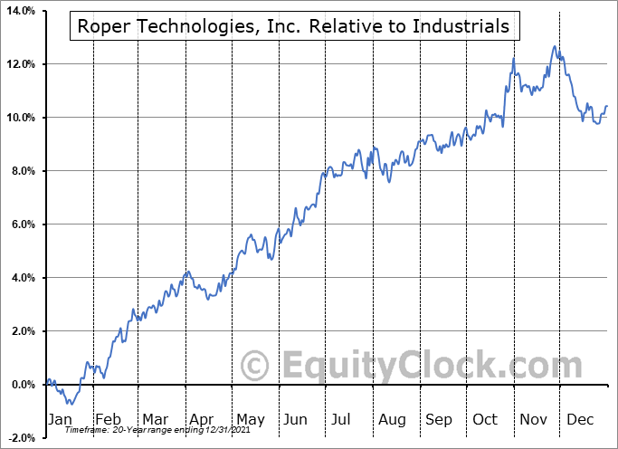 ROP Relative to the Sector