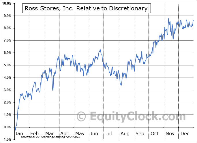 ROST Relative to the Sector