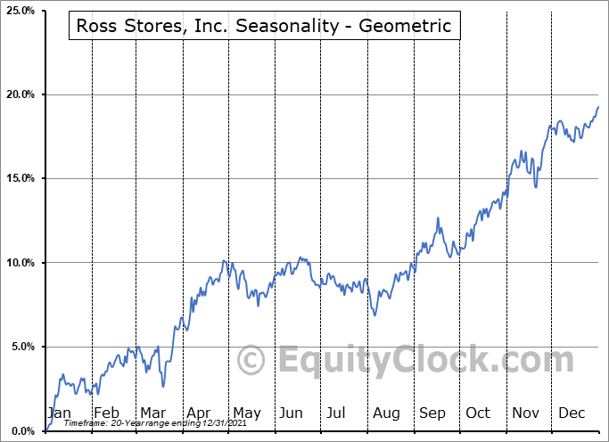 Ross Stores, Inc. (NASD:ROST) Seasonality