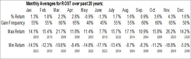 Monthly Seasonal Ross Stores, Inc. (NASD:ROST)