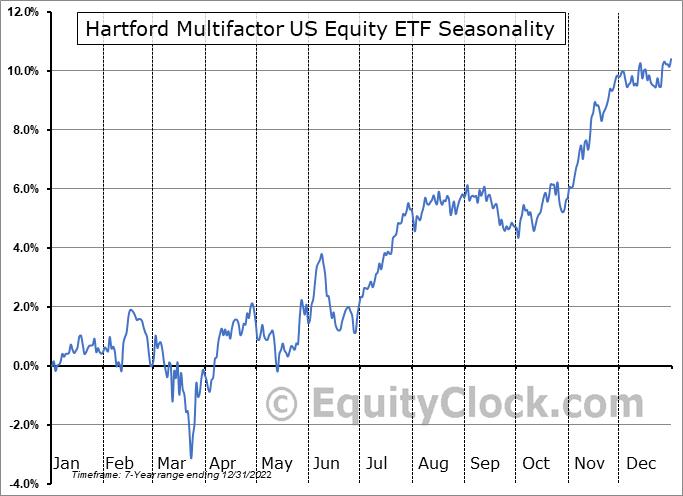 Hartford Multifactor US Equity ETF (AMEX:ROUS) Seasonal Chart