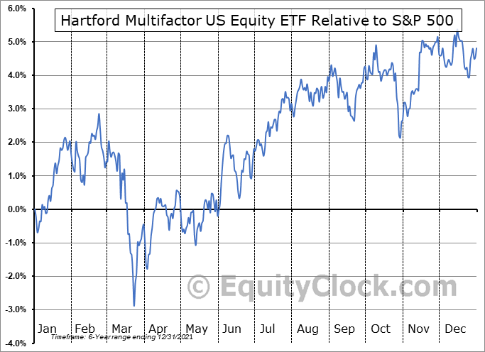 ROUS Relative to the S&P 500