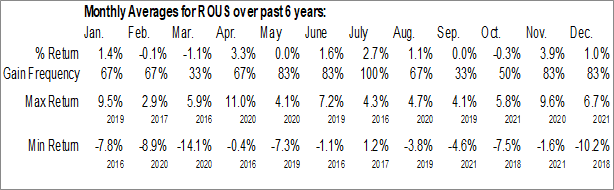 Monthly Seasonal Hartford Multifactor US Equity ETF (AMEX:ROUS)